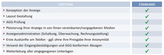 unsere Leistungen im Bereich Mailbox / Anzeigenservice - RMC | Rahe Management Consultants | Personal- & Managementberatung | Ganzheitlich. Authentisch. Anders. | AUS dem Ruhrgebiet - FÜR das Ruhrgebi
