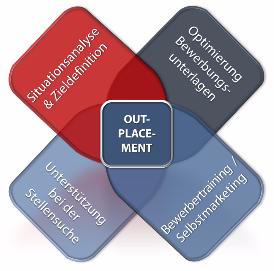 Eine respektvolle Trennung bringt Vorteile für beide Seiten – eine eingeleitete Outplacement-Maßnahme schafft eine Win-Win-Situation - RMC | Rahe Management Consultants