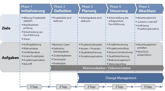 Projektmanagement, Rahe Management Consultants - Carsten Rahe - Tanja Rahe | Executive Search - Personalberatung - Personaldiagnostik - Coaching - Seminare - Pyramidale Präsentation, Pyramidale Kommunikation