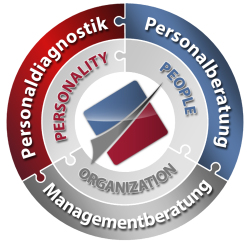 Leistungsportfolio Rahe Management Consultants - Personalberatung - Executive Search - Personaldiagnostik - Coaching - Seminare
