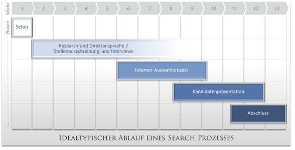 Search-Prozess, Rahe Management Consultants - Carsten Rahe - Tanja Rahe | Executive Search - Personalberatung - Personaldiagnostik - Coaching - Seminare