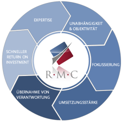 Interim Management Rahe Management Consultants - Carsten Rahe - Tanja Rahe | Executive Search - Personalberatung - Personaldiagnostik - Coaching - Seminare